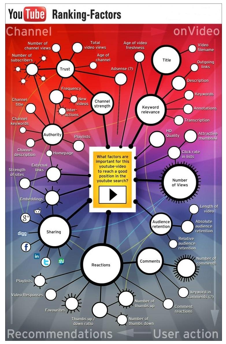ইউটিউব এসইও Infographic